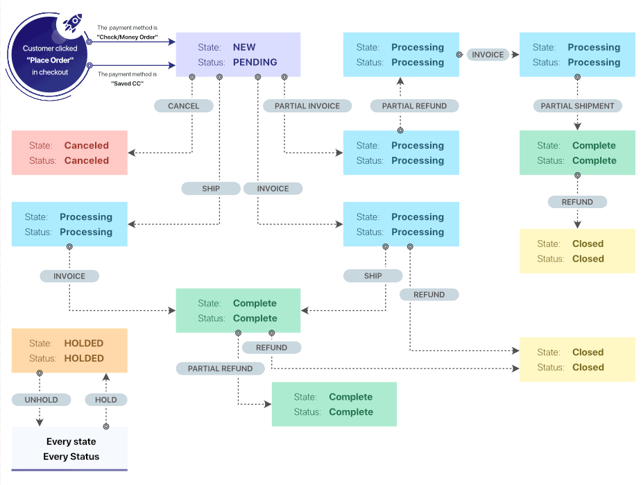 The Order State and Status Flow Chart